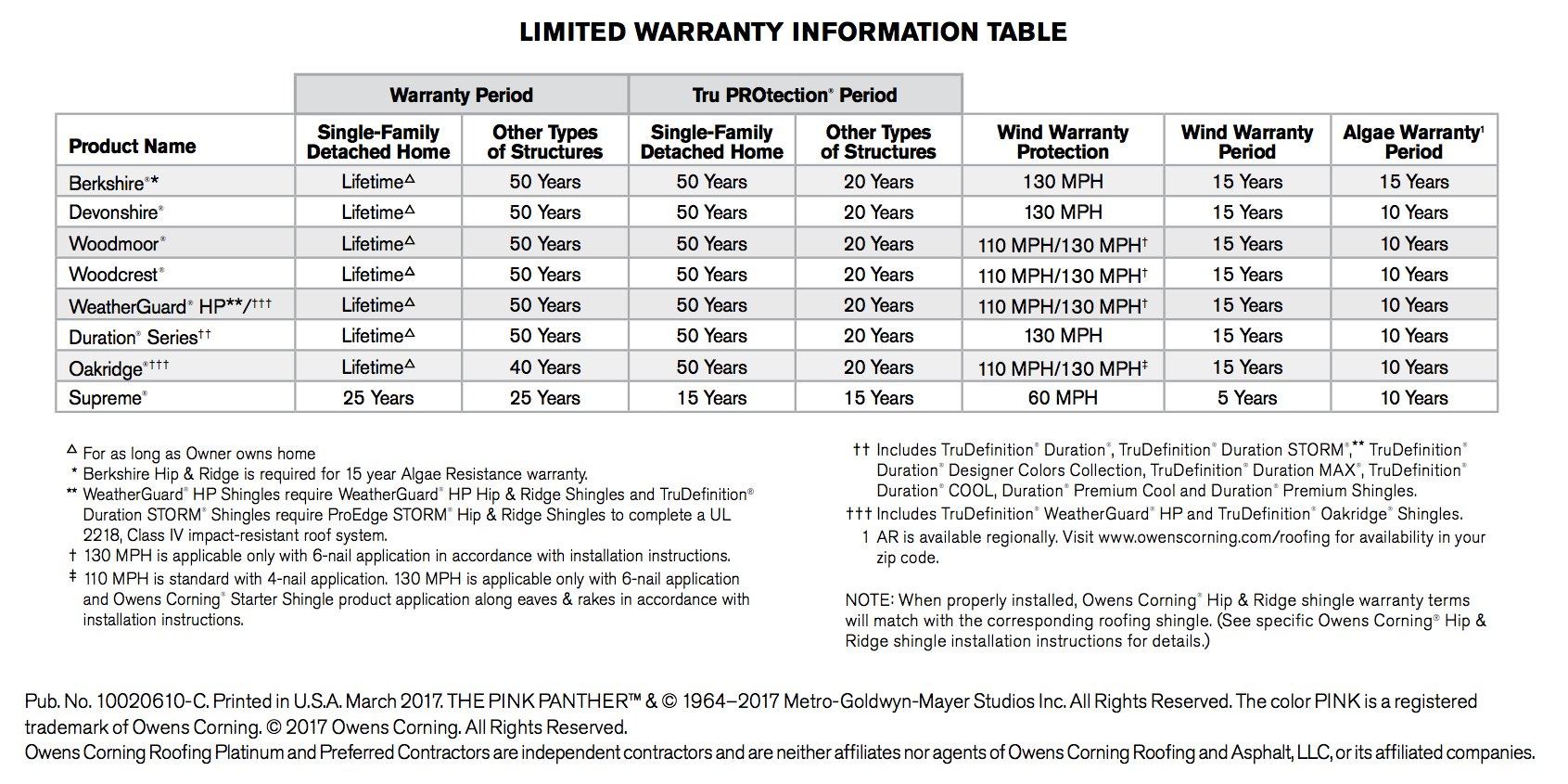 Warranties System Protection Roofing Limited Warranty